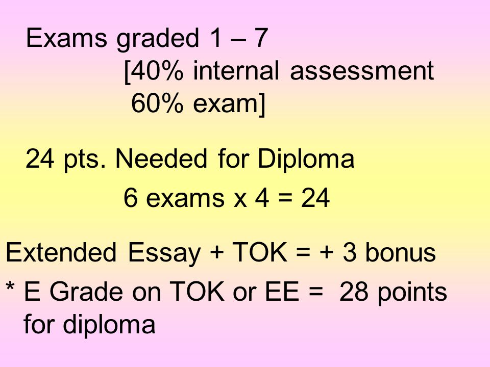 Exams graded 1 – 7 [40% internal assessment 60% exam]